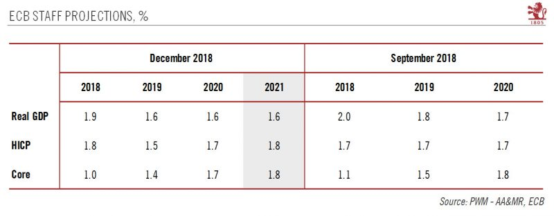 ECB Staff Projections, September - December 2018