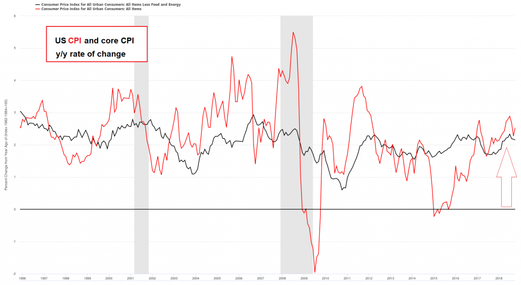 US CPI and Core CPI 1996-2018