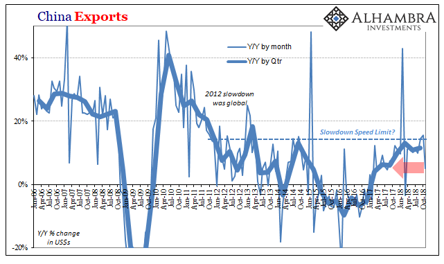 China Exports, Jan 2006 - Oct 2018
