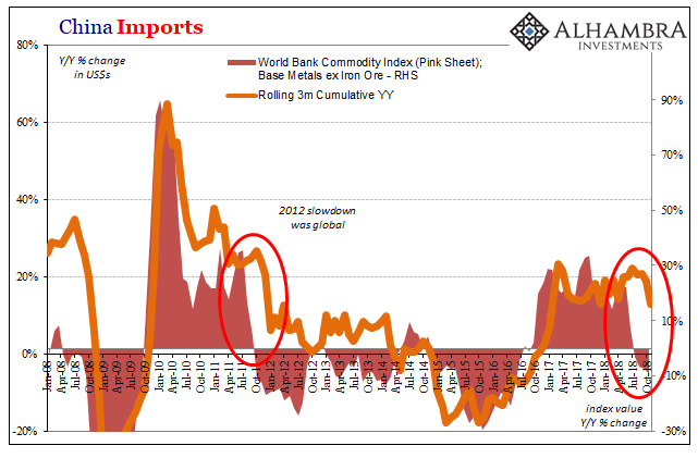 China Imports, Jan 2008 - Oct 2018