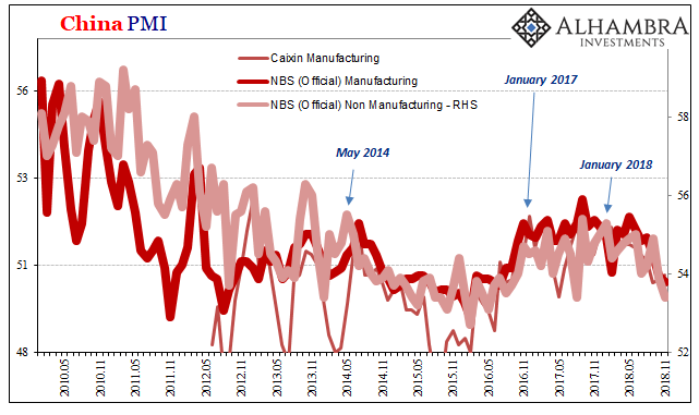 China Manufacturing PMI, Caixin and Non-Manufacturing PMI, May 2010 - Nov 2018