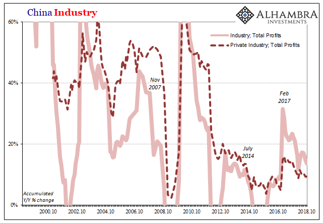 China Private and Non-Private Industry, Total Profits, Oct 2000 - 2018