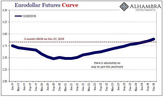 Eurodollar Futures Curve 2019-2024