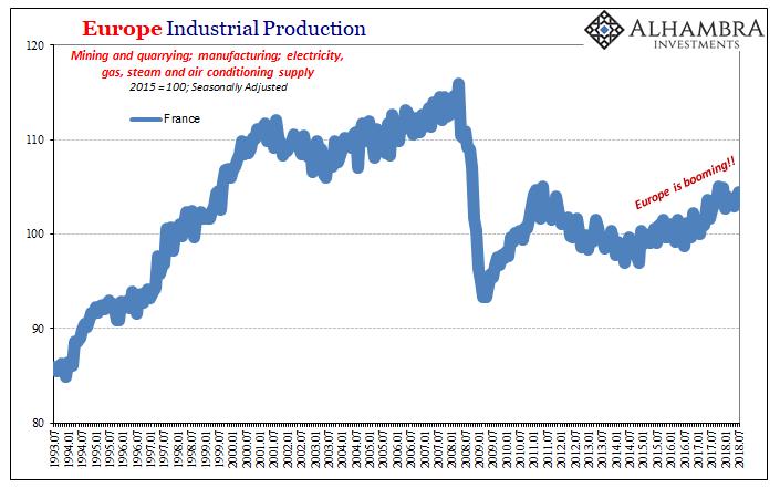 Eurozone Industrial Production France Longer, Jul 1993 - 2018
