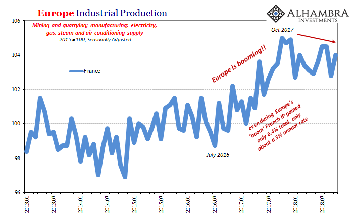 Eurozone Industrial Production, Jan 2013 - Nov 2018
