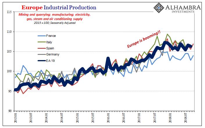 Eurozone Industrial Production, Jan 2013 - Nov 2018