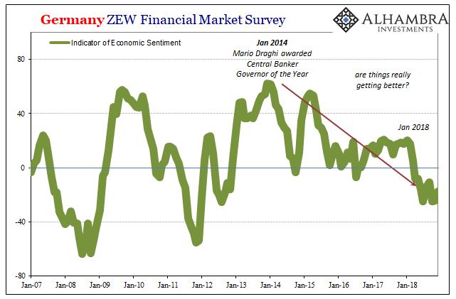 Germany ZEW Financial Market Survey, Jan 2007 - Nov 2018