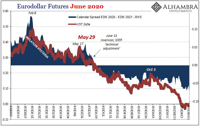 Eurodollar Futures June 2020