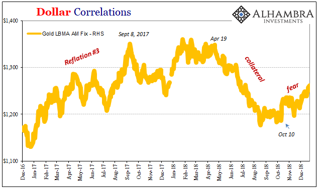 Dollar Correlations 2016-2018