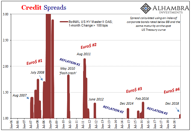 Credit Spreads 2006-2018