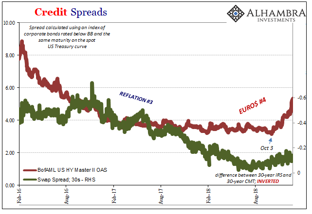 Credit Spreads 2016-2018