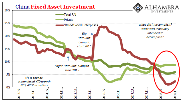 China Fixed Asset Investment, May 2013 - Nov 2018