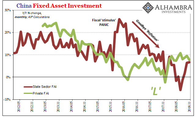 China Fixed Asset Investment, May 2012 - Nov 2018