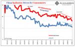 China Industry Drives its Consumers, May 2011 - Nov 2018