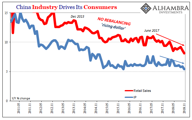 China Industry Drives its Consumers, May 2011 - Nov 2018