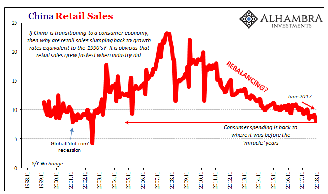 China Retail Sales, Nov 1998 - 2018