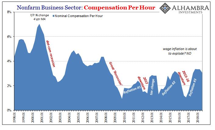 Nonfarm Business Sector: Compensation per Hour 1998-2018