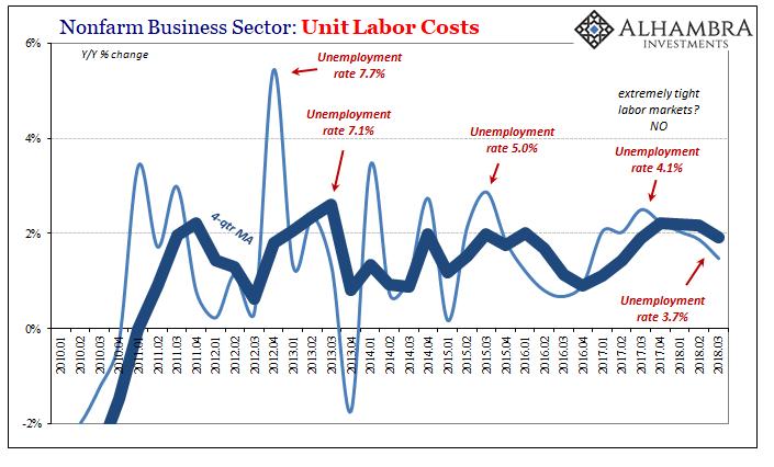 Nonfarm Business Sector: Unit Labor Costs 2010-2018