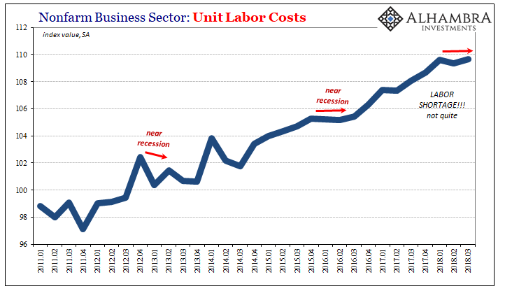 Nonfarm Business Sector: Unit Labor Costs 2011-2018