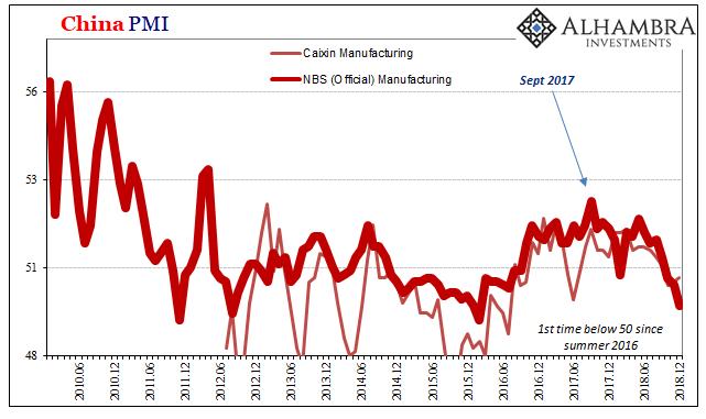 China PMI 2010-2018