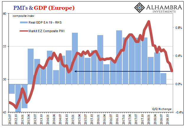 Eurozone Markit Composite PMI and GDP, Jul 2012 - Nov 2018