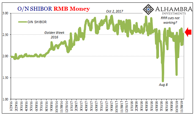O/N Shibor RMB Money 2016-2018