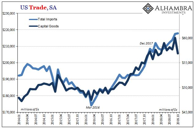 US Trade, SA 2014-2018