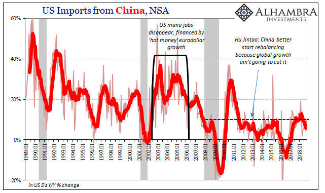 US Imports from China, NSA 1989-2018
