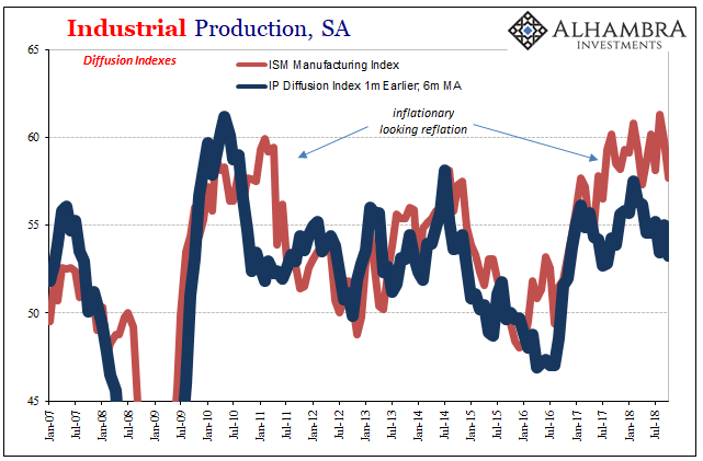 Industrial Production, SA 2007-2018