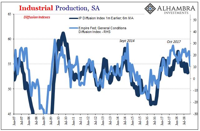 Industrial Production, SA 2007-2018