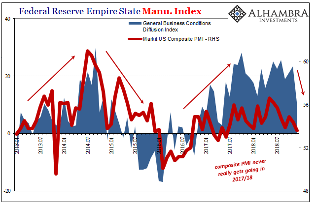 Federal Reserve Empire State Manu. Index 2013-2018
