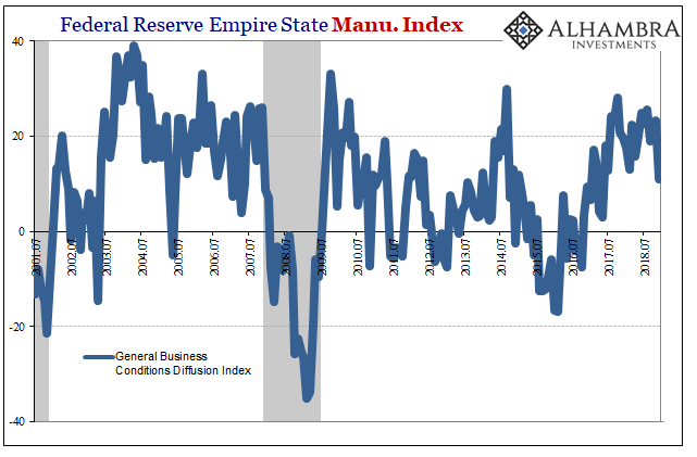 Federal Reserve Empire State Manu. Index 2001-2018