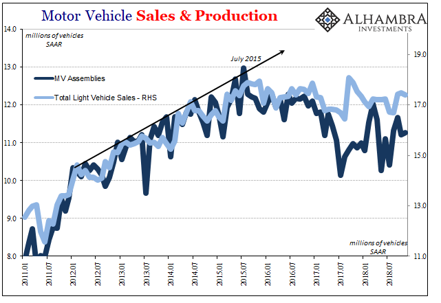 Motor Vehicle Sales & Production 2011-2018