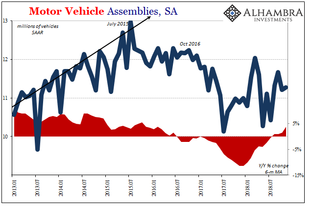Motor Vehicle Assemblies, SA 2013-2018