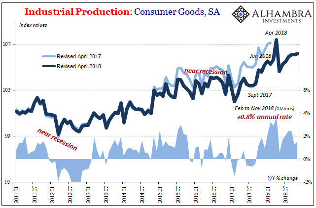 Industrial Production: Consumer Goods, SA 2011-2018