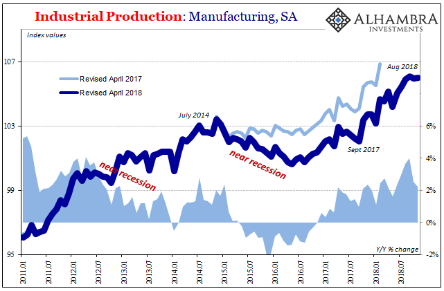 Industrial Production: Manufacturing, SA 2011-2018