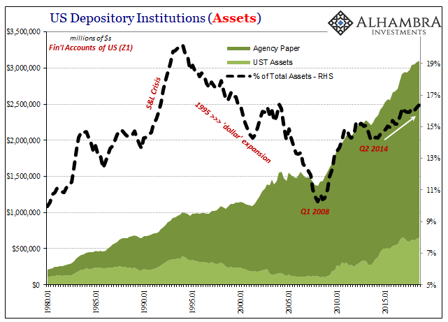 US Depository Institutions (Assets) 1980-2015