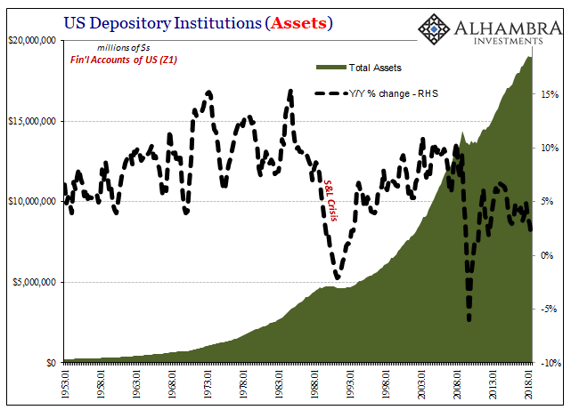 US Depository Institutions (Assets) 1953-2018