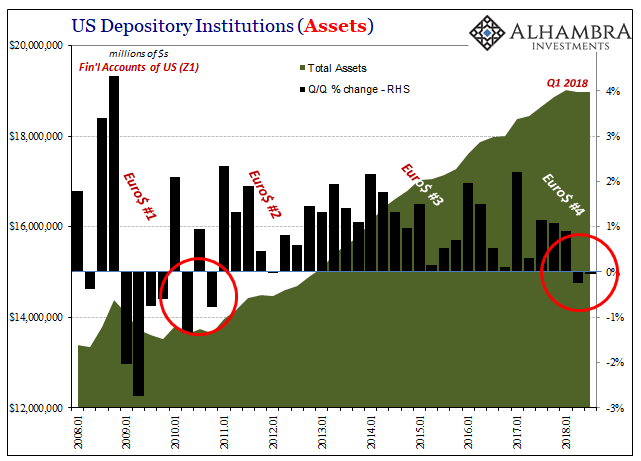 US Depository Institutions (Assets) 2008-2018