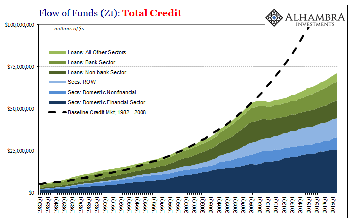 Flow of Funds: Total Credit 1982Q1 - 2018Q1