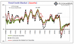 Total Credit Market Assets 1953 Q1 - 2018 Q1