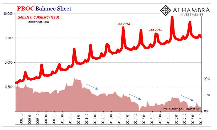 PBOC Balance Sheet 2007-2018