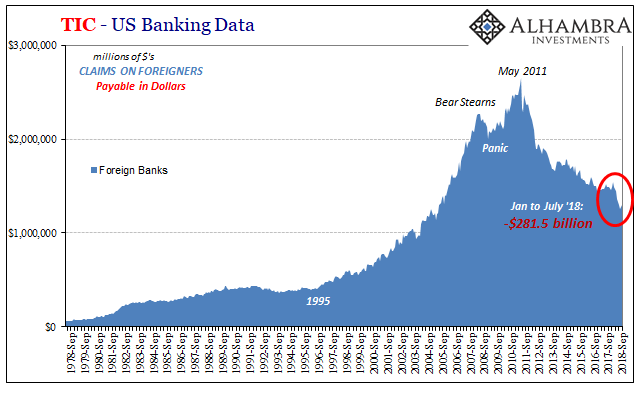 TIC Blue Foreign Banks, Sep 1978 - 2018