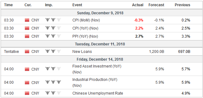 Economic Events: China, Week December 10