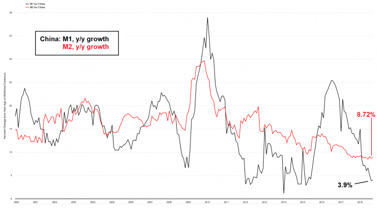 China M1 and M2 growth