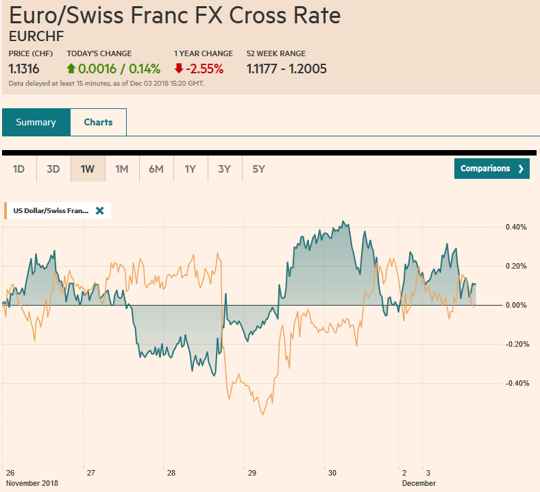 EUR/CHF and USD/CHF, December 03