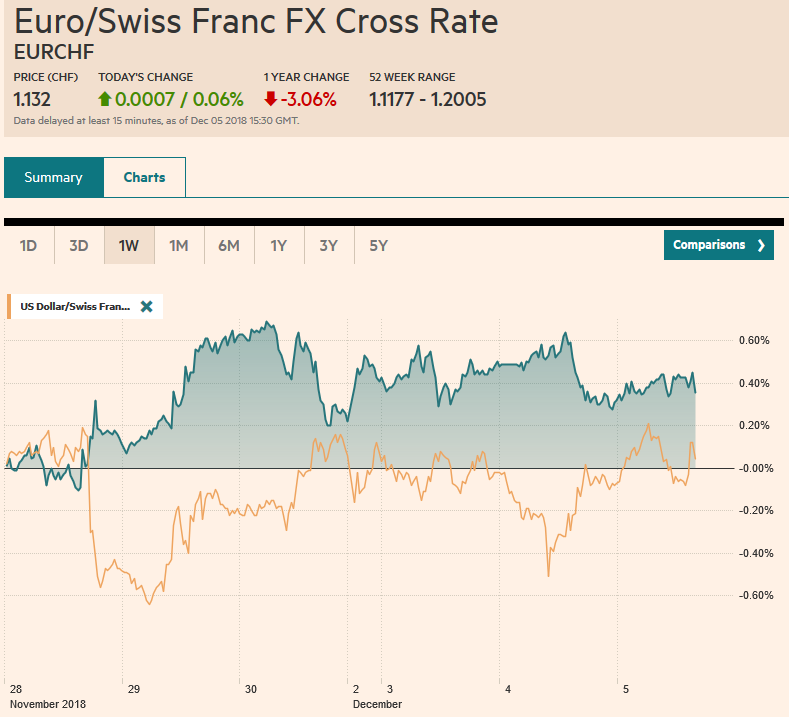 EUR/CHF and USD/CHF, December 05