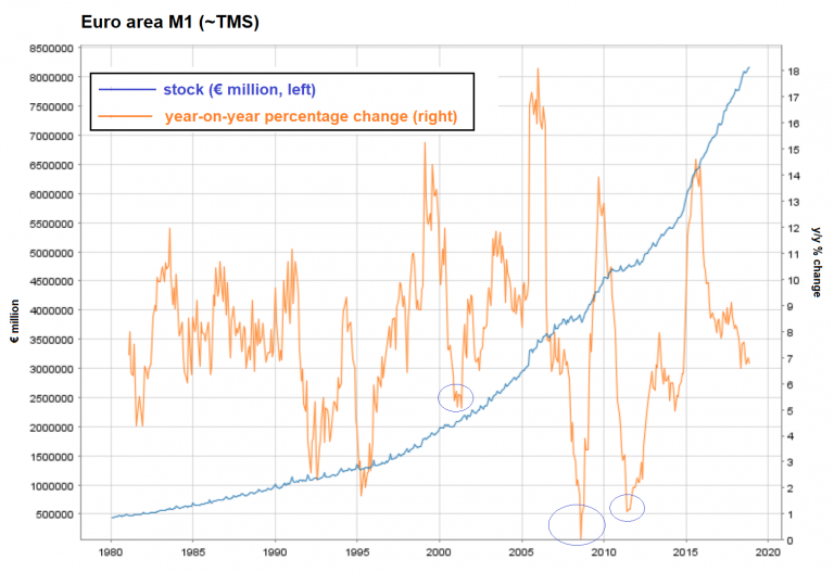 Euro Area M1 TMS
