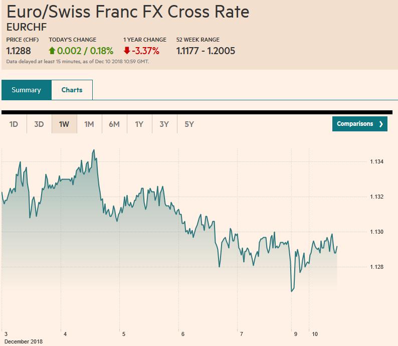 Euro/Swiss Franc FX Cross Rate, December 10