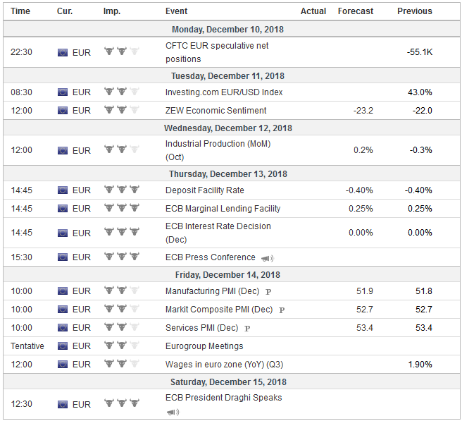Economic Events: Eurozone, Week December 10